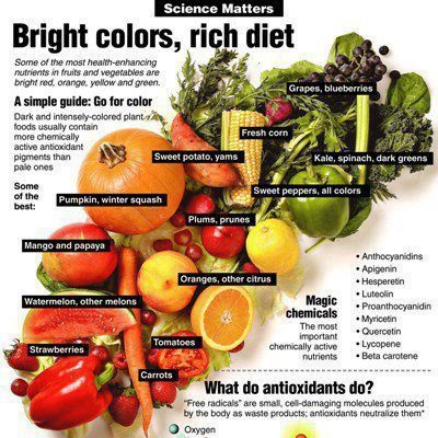 Color of nutrition